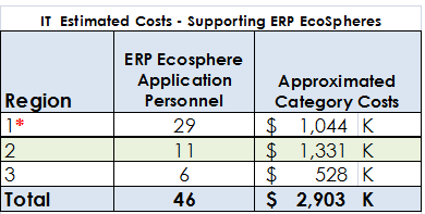Associated Costs for ERP Support