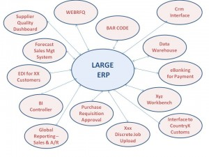 SCM & ERP Software Design for SDLC Top Level