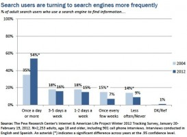 Number of Users Using Internet Search from Pew Research